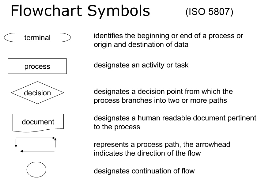 Iso Symbols Process Flow Diagrams Block And Schematic Diagrams